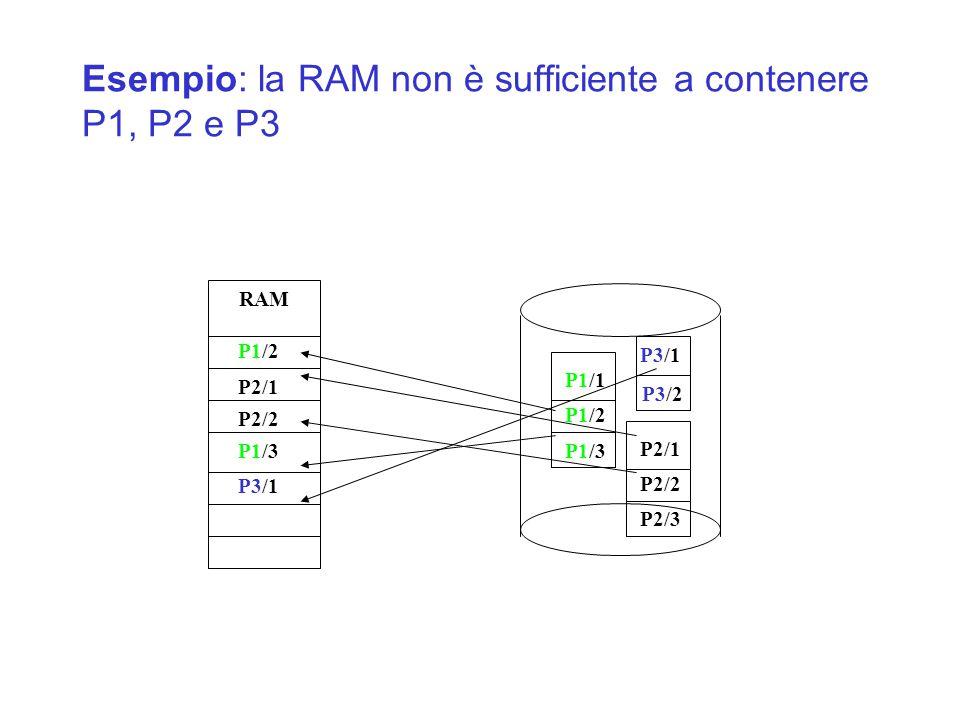 Esempio: la RAM non è sufficiente a contenere P1, P2 e P3