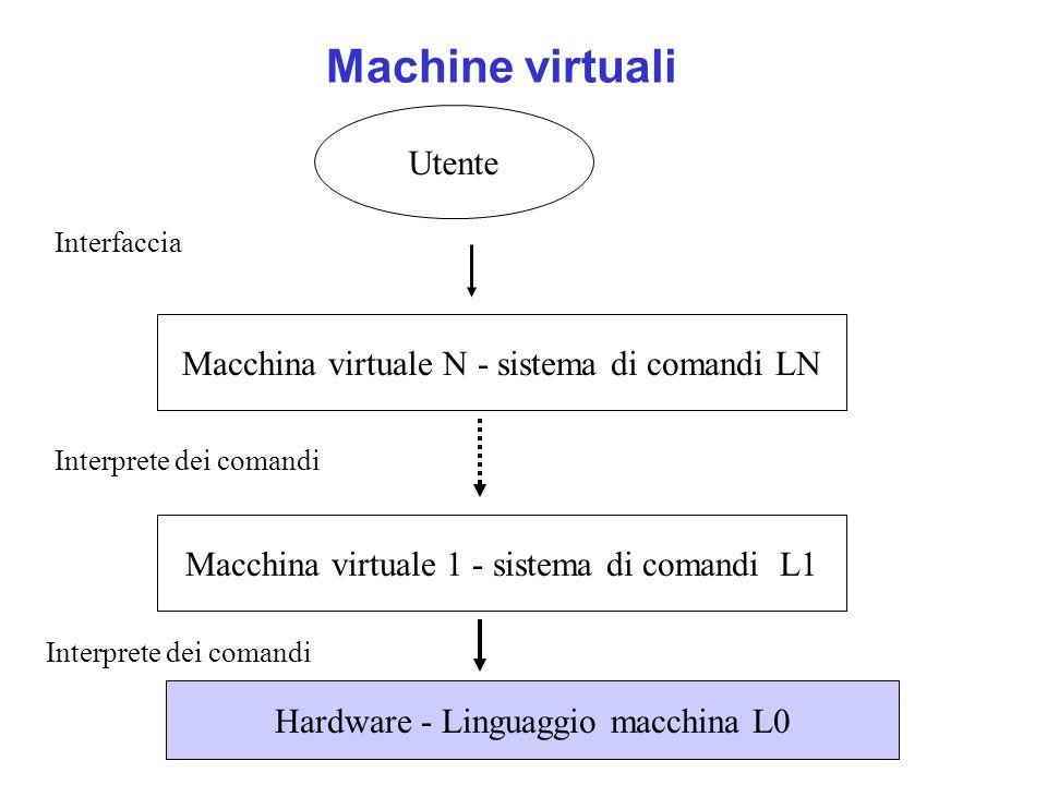 Machine virtuali Utente Macchina virtuale N - sistema di comandi LN