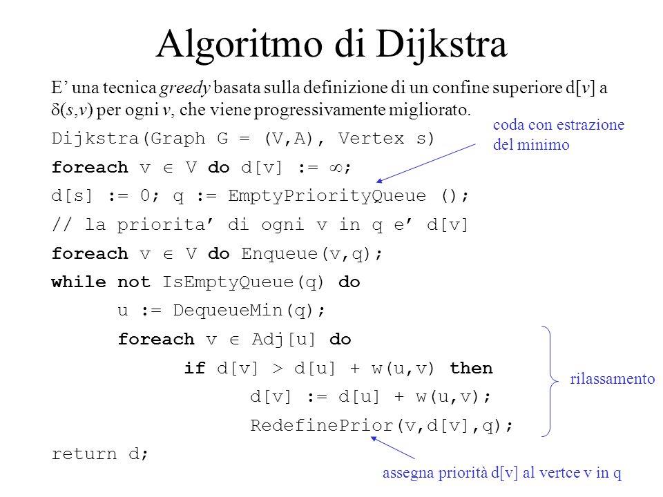Algoritmo di Dijkstra