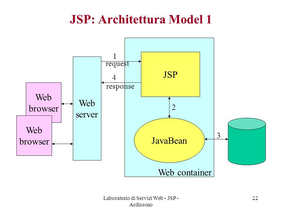 JSP: Architettura Model 1