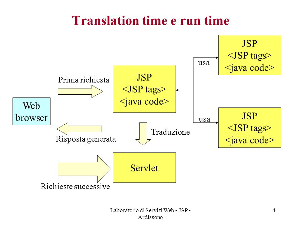 Translation time e run time