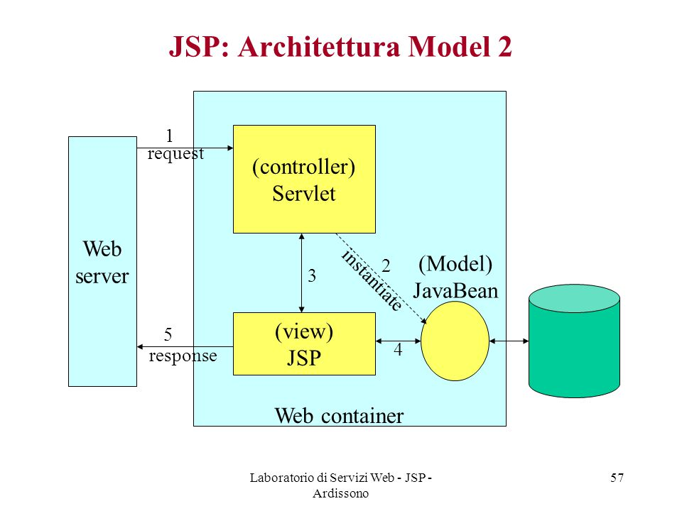 JSP: Architettura Model 2
