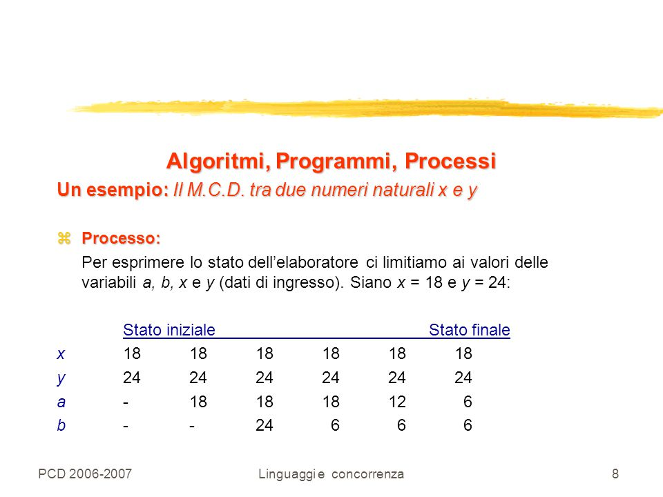 Algoritmi, Programmi, Processi
