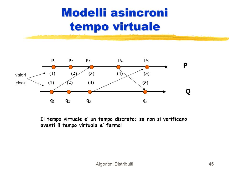 Modelli asincroni tempo virtuale