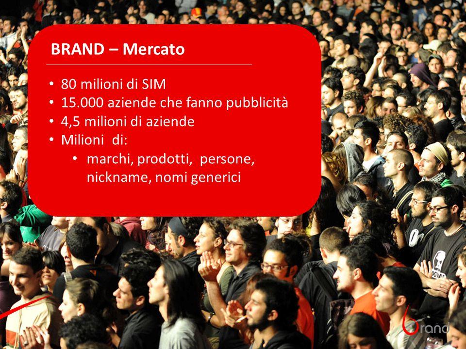 BRAND – Mercato 80 milioni di SIM 15.000 aziende che fanno pubblicità