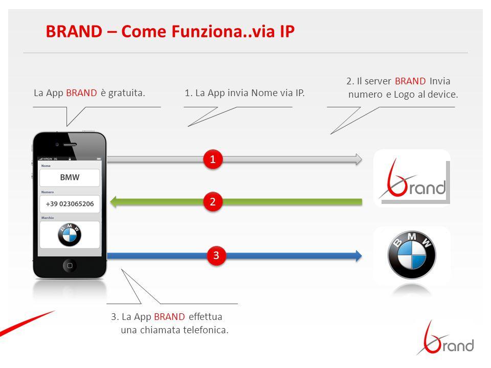 BRAND – Come Funziona..via IP