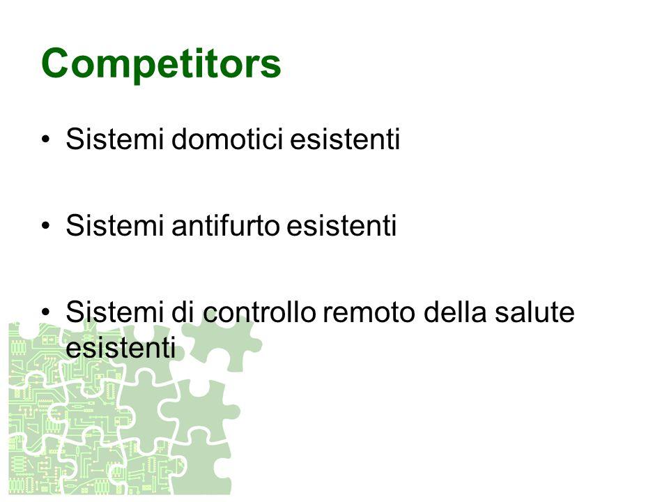 Competitors Sistemi domotici esistenti Sistemi antifurto esistenti