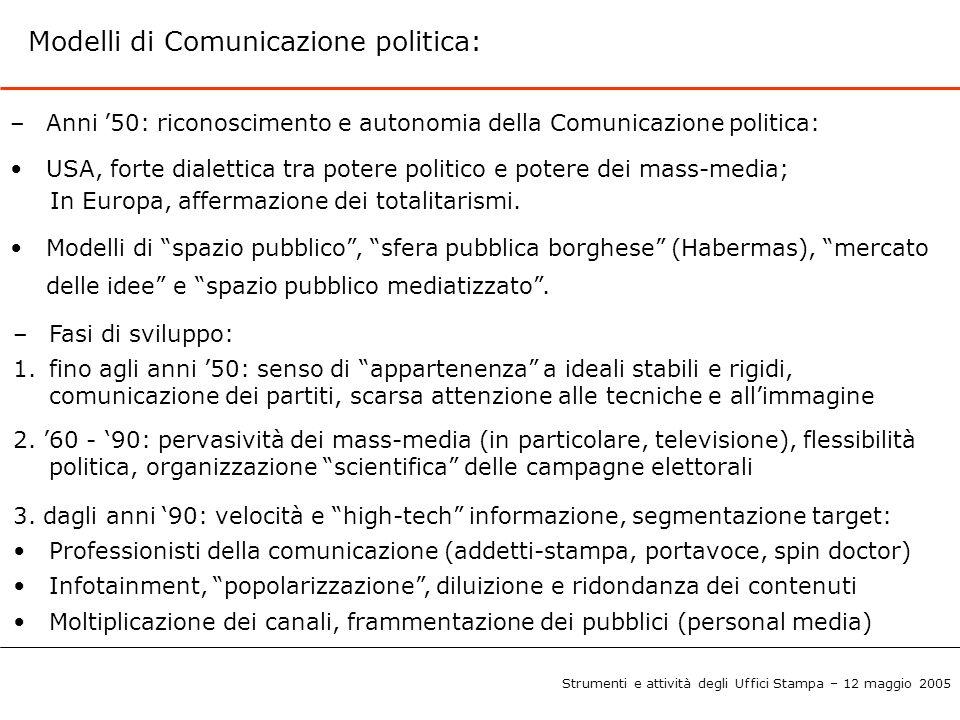 Modelli di Comunicazione politica: