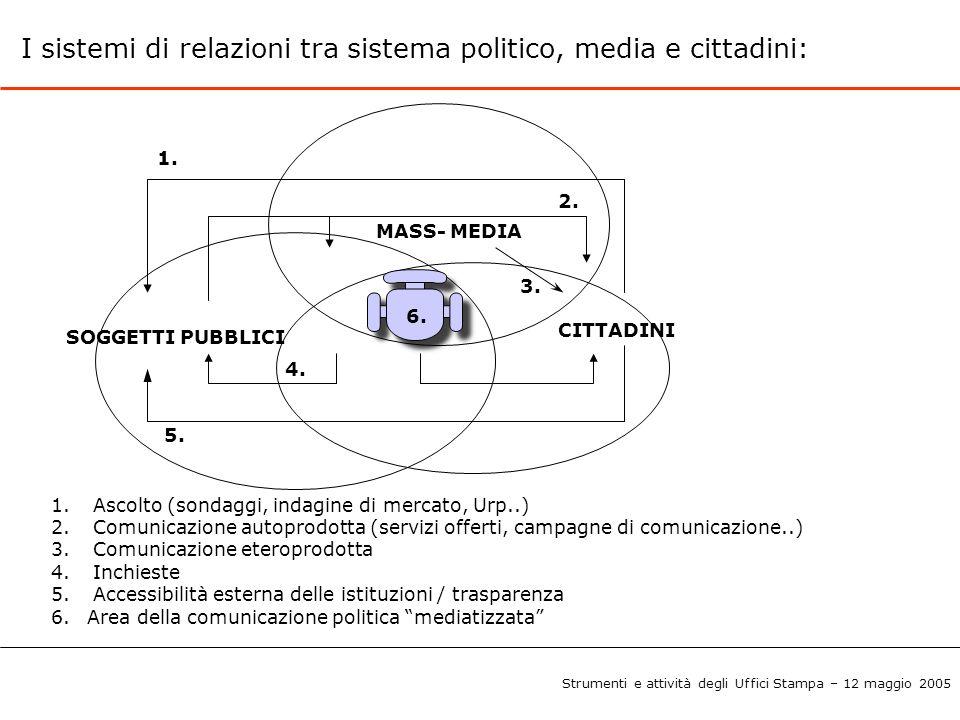 I sistemi di relazioni tra sistema politico, media e cittadini: