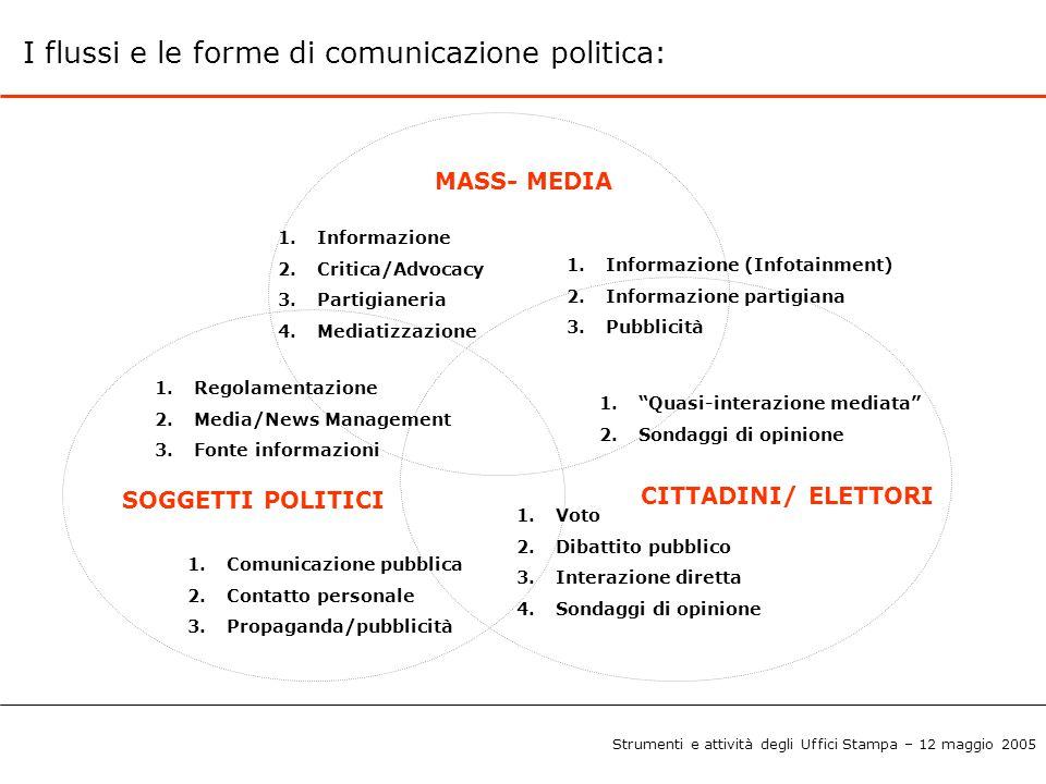 I flussi e le forme di comunicazione politica: