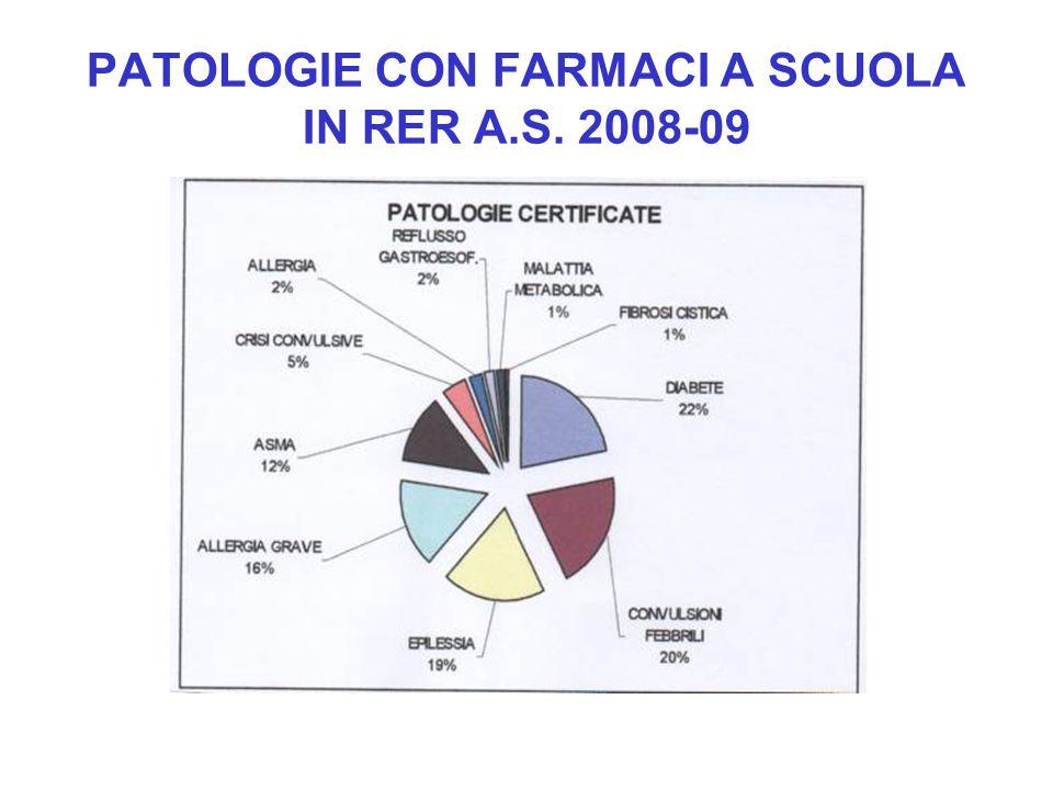 PATOLOGIE CON FARMACI A SCUOLA IN RER A.S. 2008-09