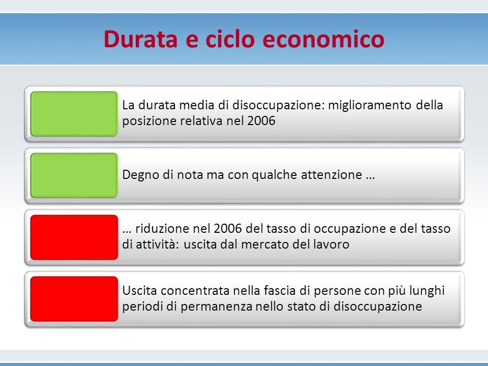 Durata e ciclo economico