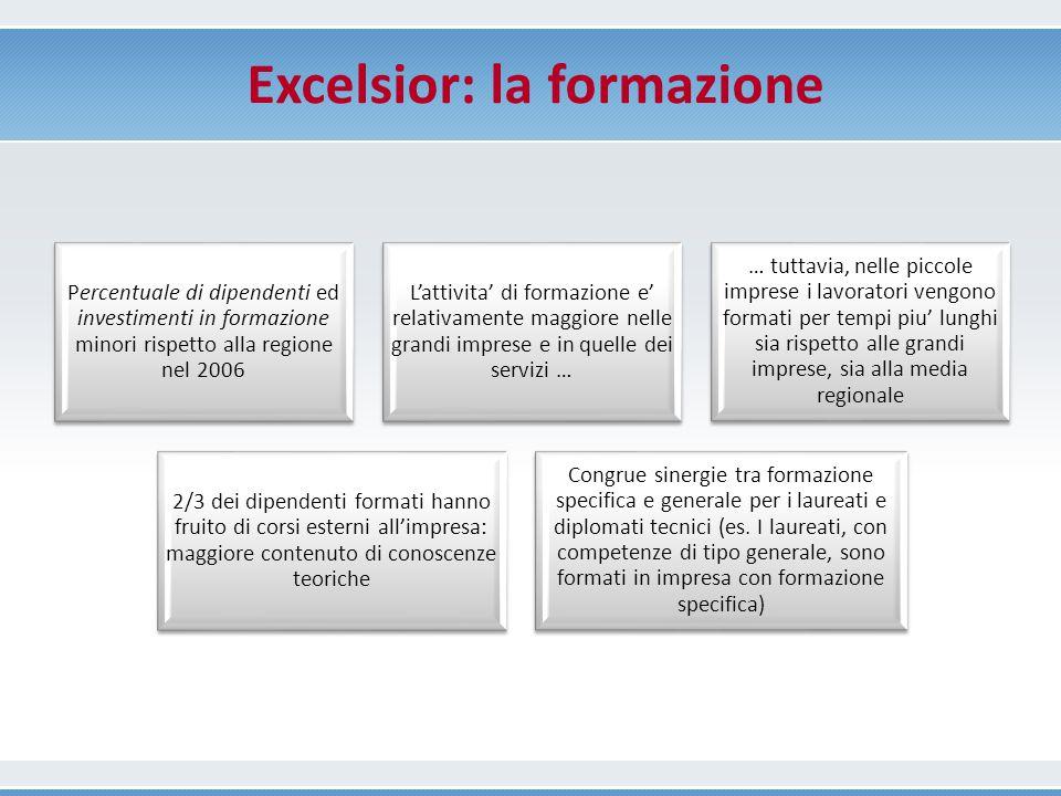 Excelsior: la formazione
