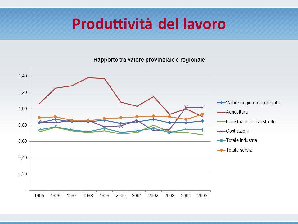 Produttività del lavoro