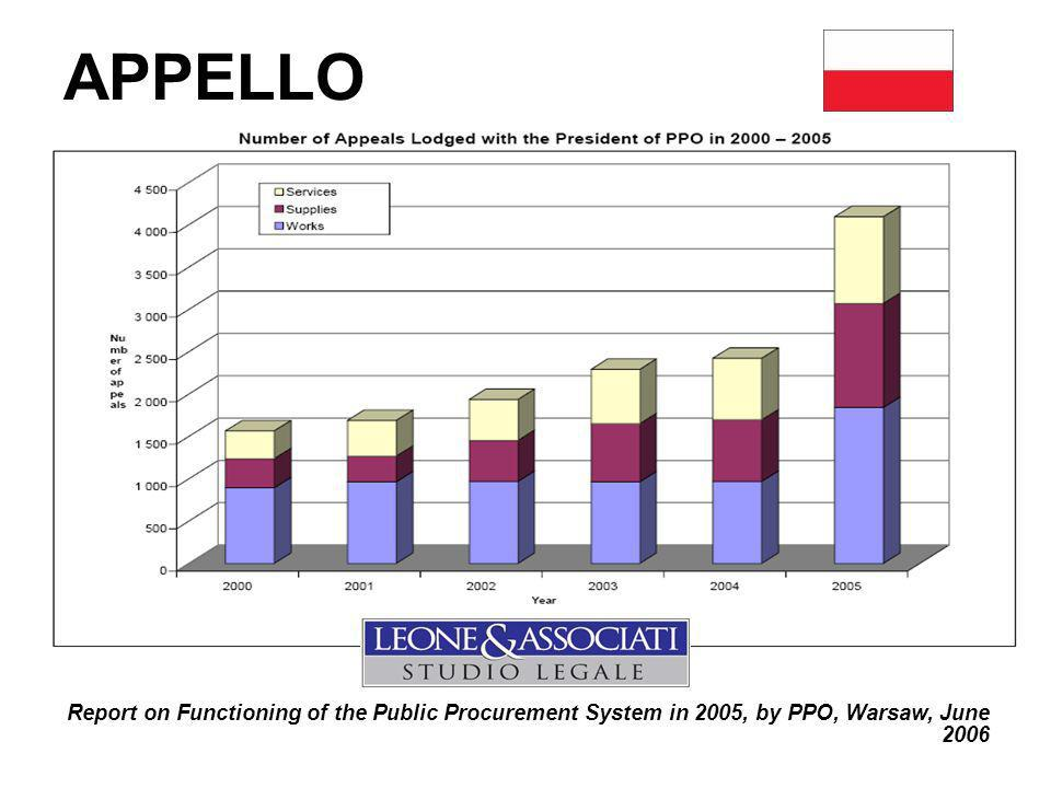 APPELLO Report on Functioning of the Public Procurement System in 2005, by PPO, Warsaw, June 2006
