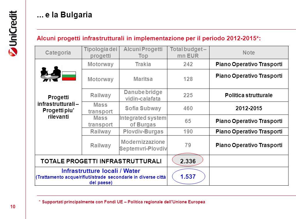 ... e la Bulgaria Alcuni progetti infrastrutturali in implementazione per il periodo 2012-2015*: Categoria.