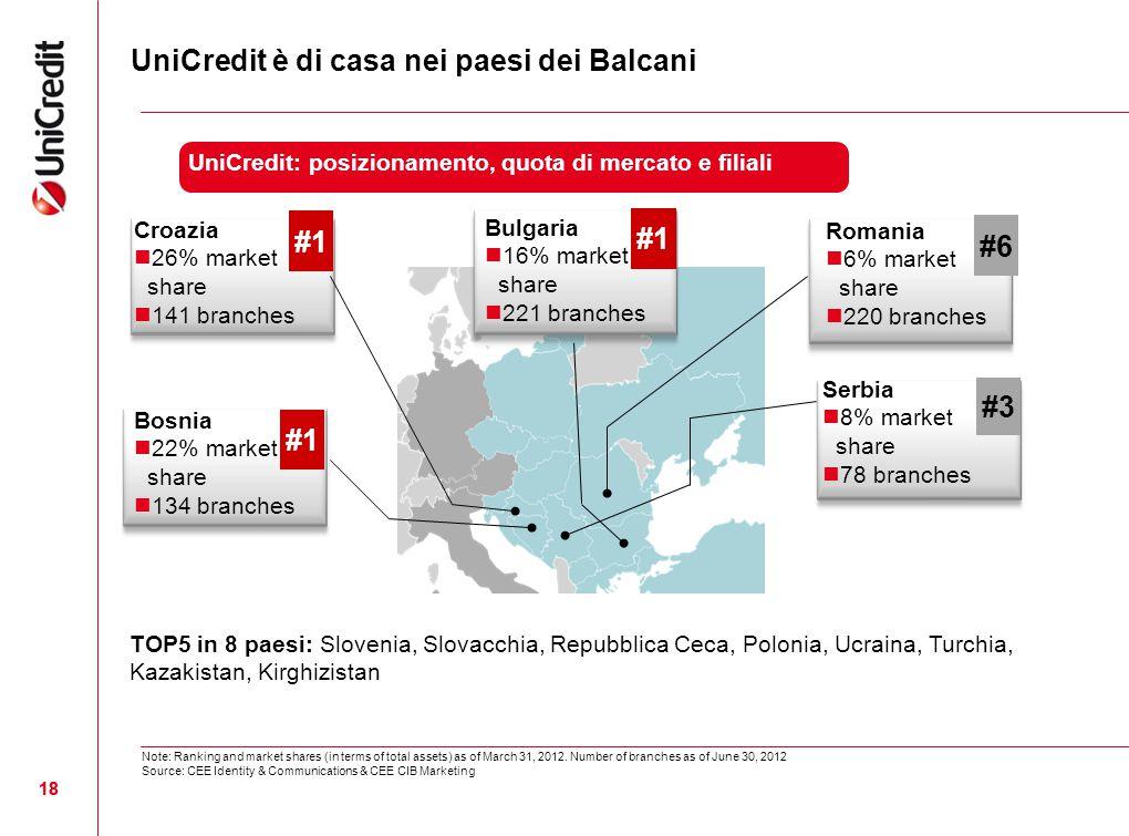 UniCredit è di casa nei paesi dei Balcani