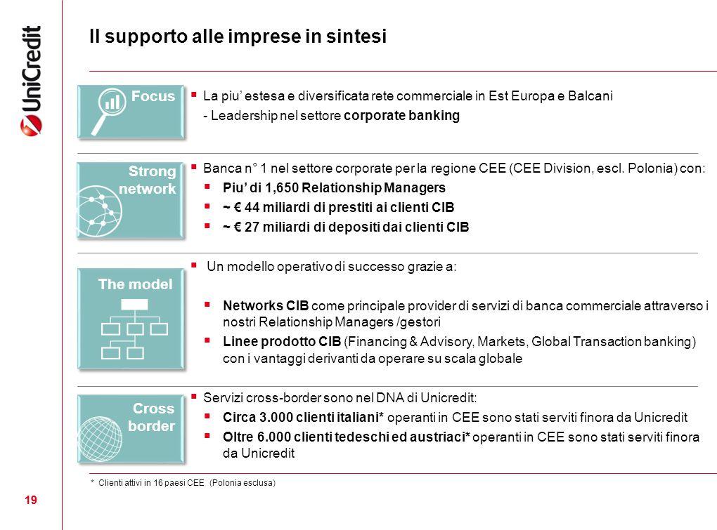 Il supporto alle imprese in sintesi