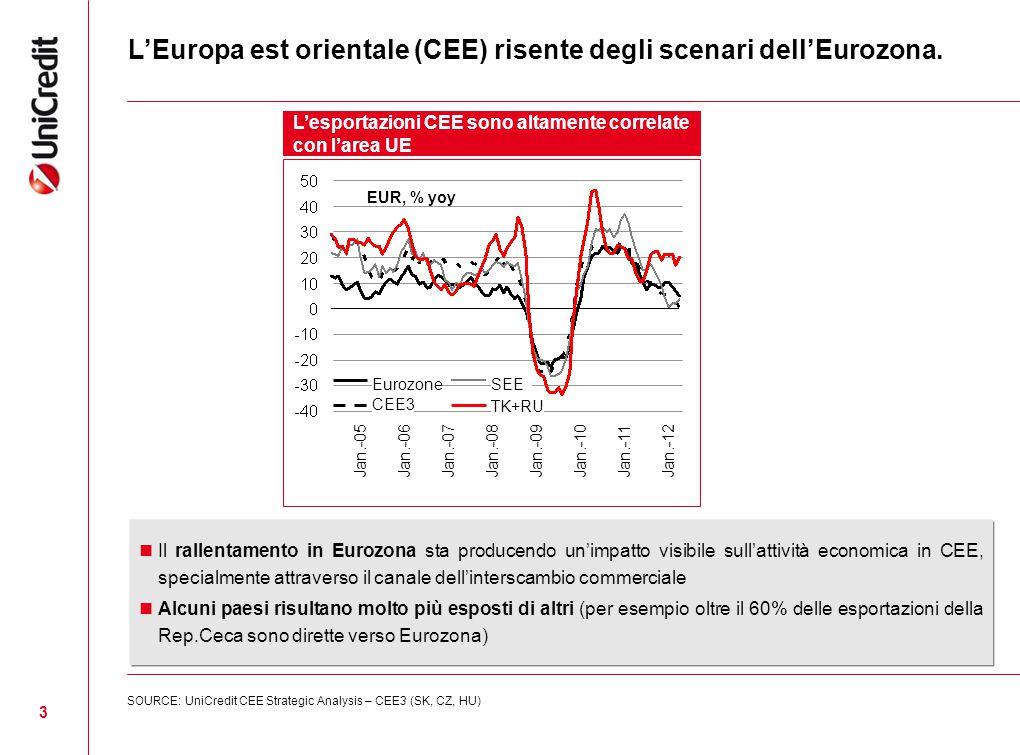 L'Europa est orientale (CEE) risente degli scenari dell'Eurozona.
