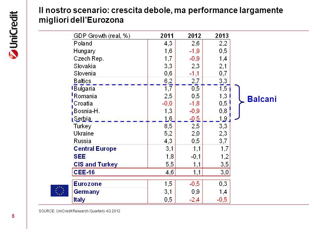 Il nostro scenario: crescita debole, ma performance largamente migliori dell'Eurozona