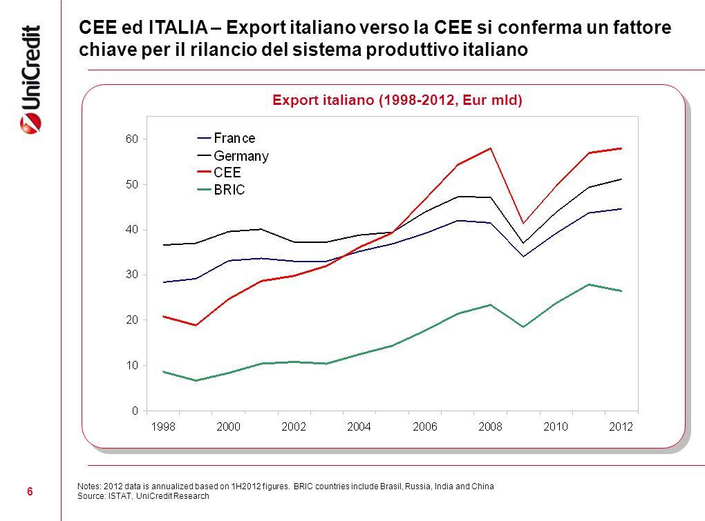 Export italiano (1998-2012, Eur mld)