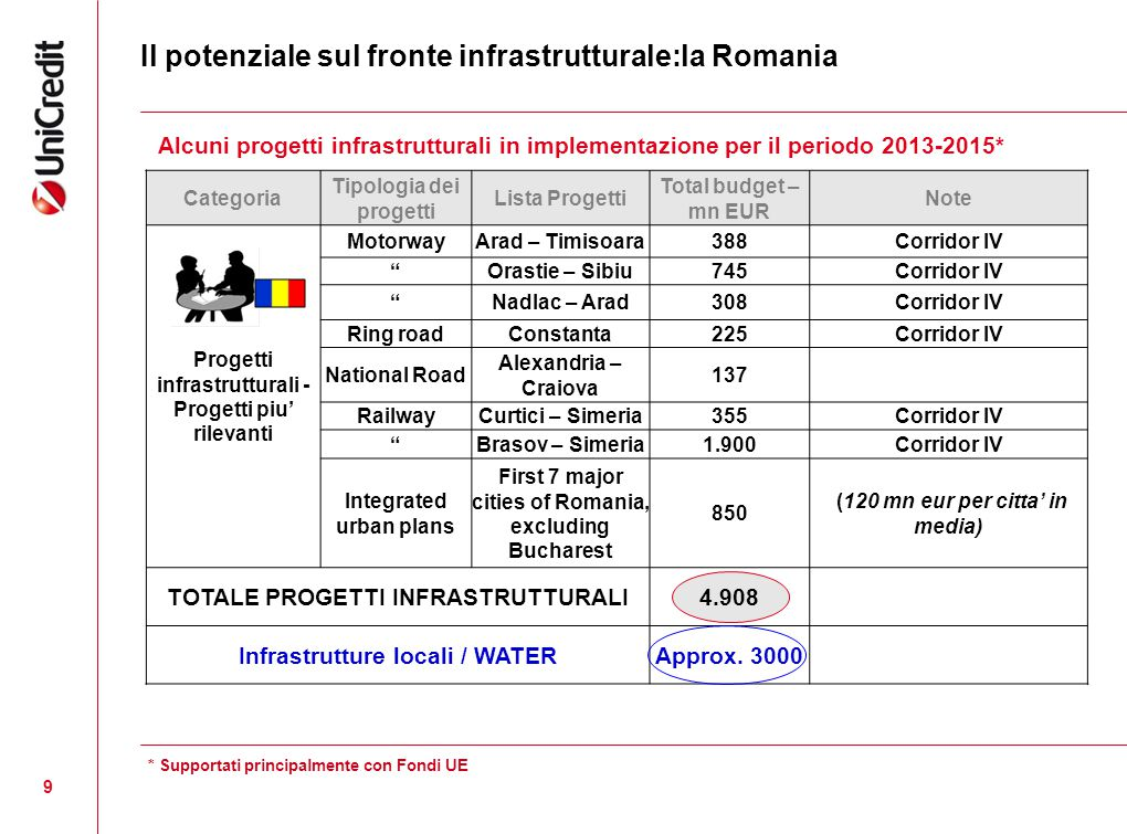 Il potenziale sul fronte infrastrutturale:la Romania