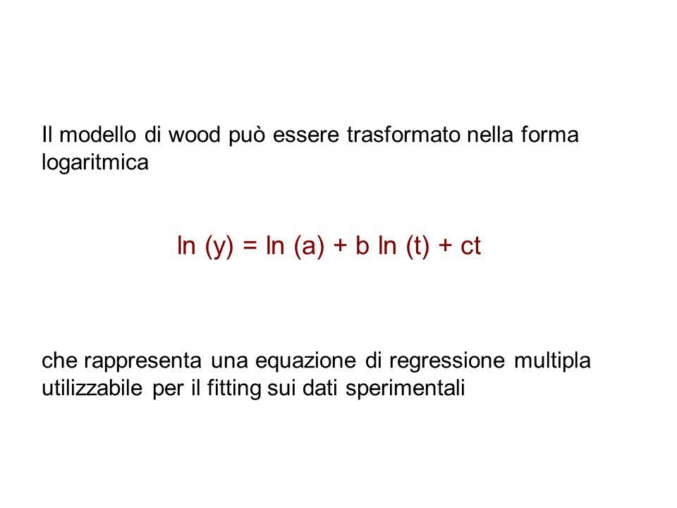 Il modello di wood può essere trasformato nella forma logaritmica