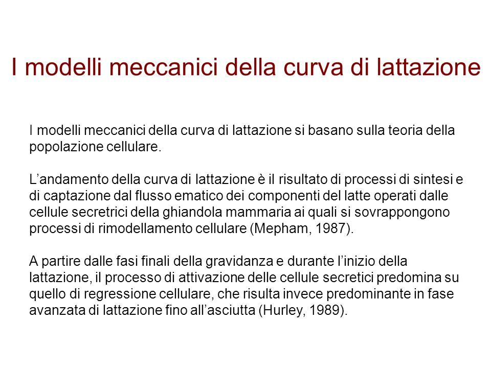 I modelli meccanici della curva di lattazione