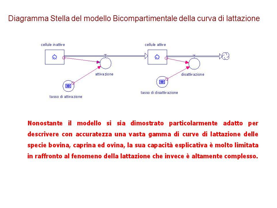 Diagramma Stella del modello Bicompartimentale della curva di lattazione