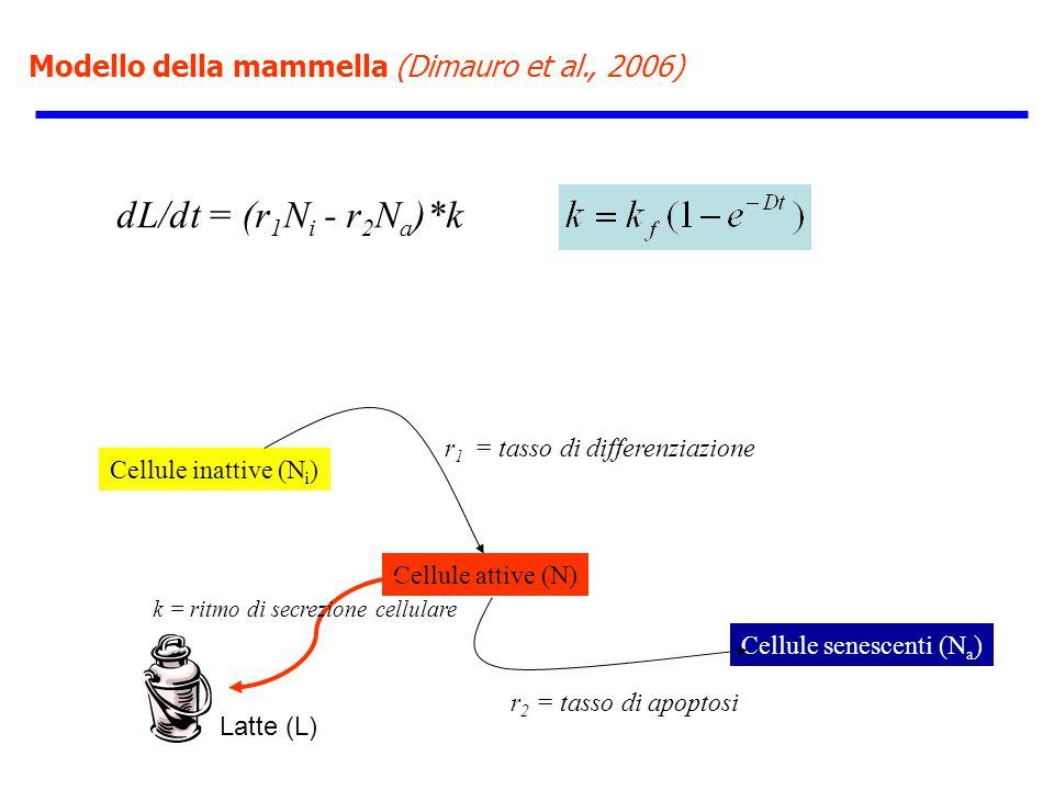 dL/dt = (r1Ni - r2Na)*k Modello della mammella (Dimauro et al., 2006)