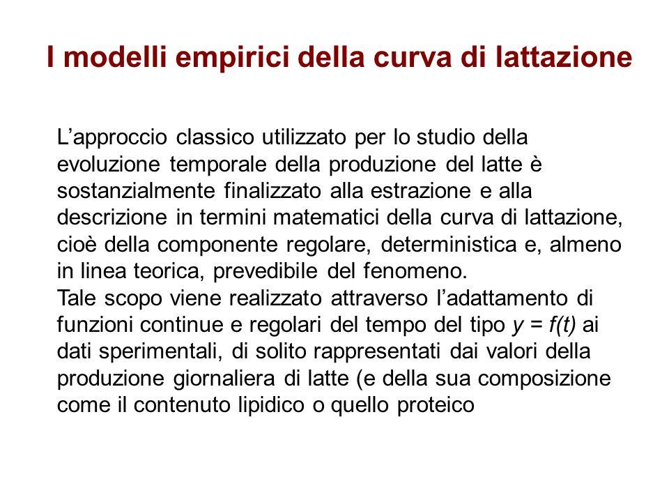 I modelli empirici della curva di lattazione