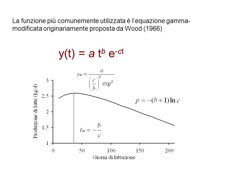 La funzione più comunemente utilizzata è l'equazione gamma-modificata originariamente proposta da Wood (1966)