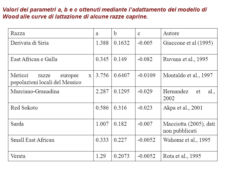 Valori dei parametri a, b e c ottenuti mediante l'adattamento del modello di Wood alle curve di lattazione di alcune razze caprine.