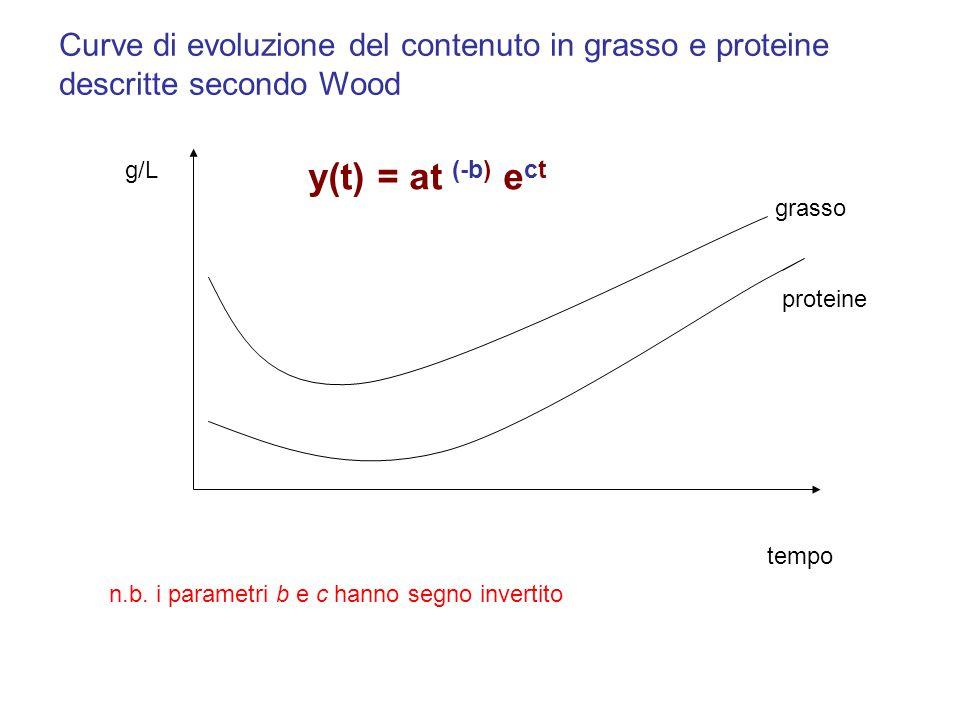 Curve di evoluzione del contenuto in grasso e proteine descritte secondo Wood
