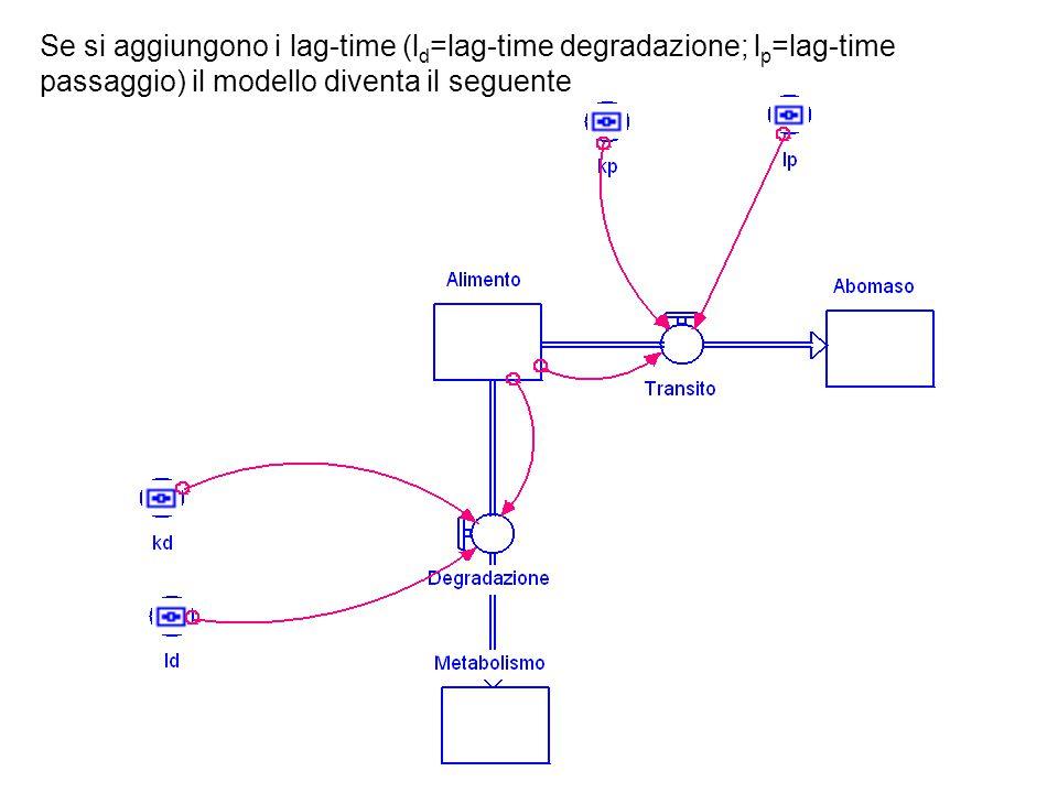 Se si aggiungono i lag-time (ld=lag-time degradazione; lp=lag-time passaggio) il modello diventa il seguente