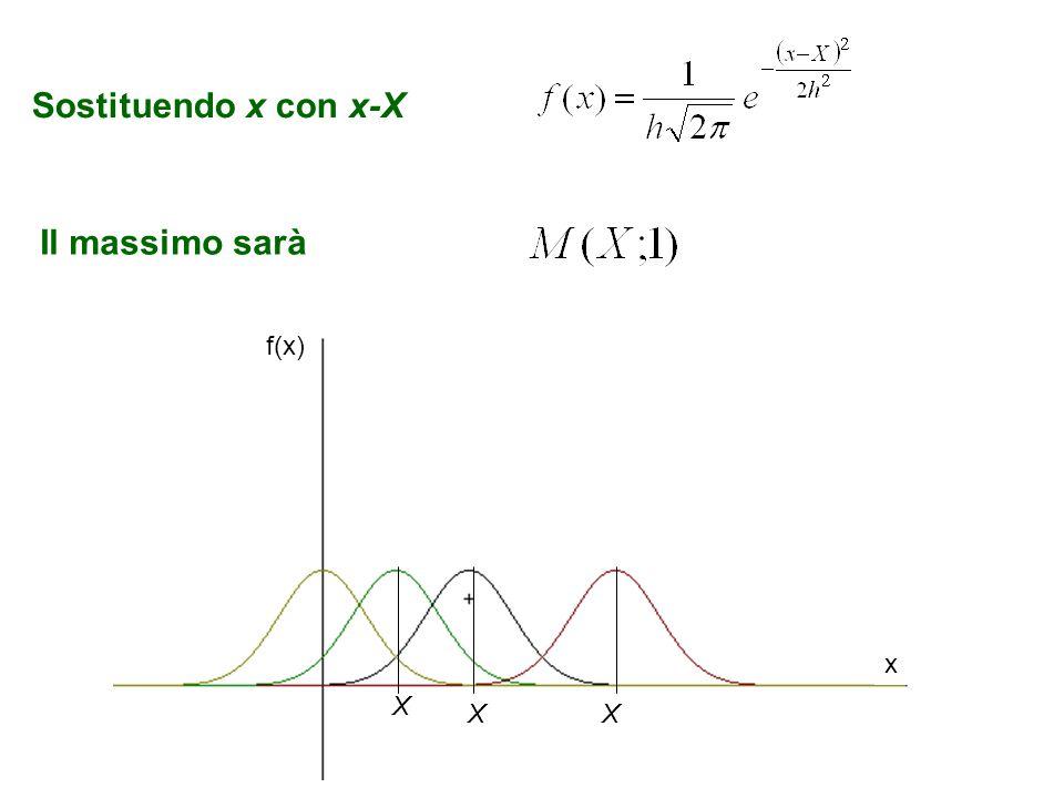 Sostituendo x con x-X Il massimo sarà f(x) x X X X