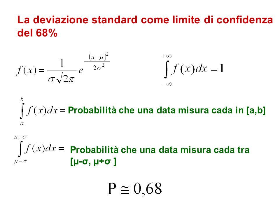 La deviazione standard come limite di confidenza del 68%