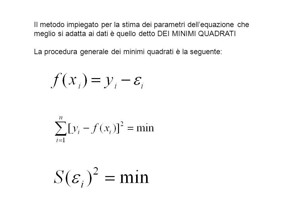 Il metodo impiegato per la stima dei parametri dell'equazione che meglio si adatta ai dati è quello detto DEI MINIMI QUADRATI
