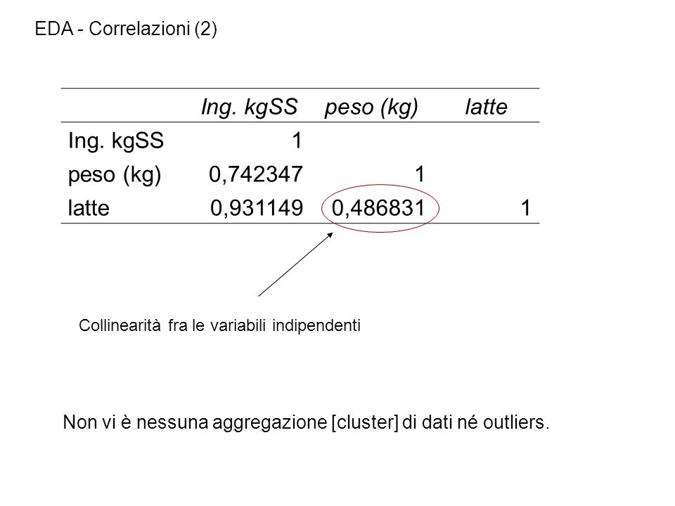 Ing. kgSS peso (kg) latte 1 0,742347 0,931149 0,486831