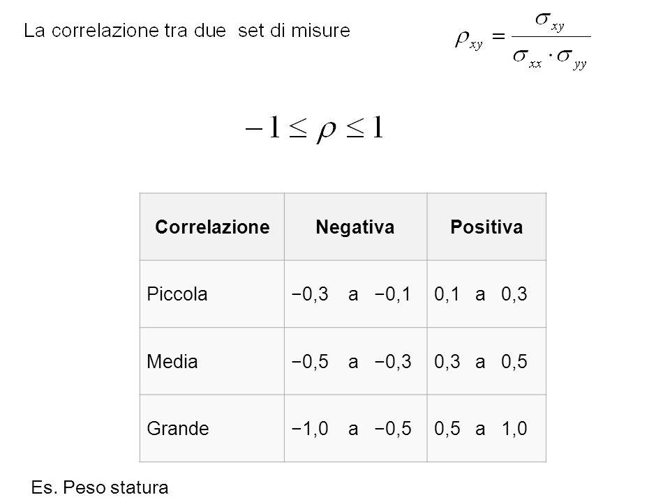 Correlazione Negativa. Positiva. Piccola. −0,3 a −0,1. 0,1 a 0,3. Media. −0,5 a −0,3.