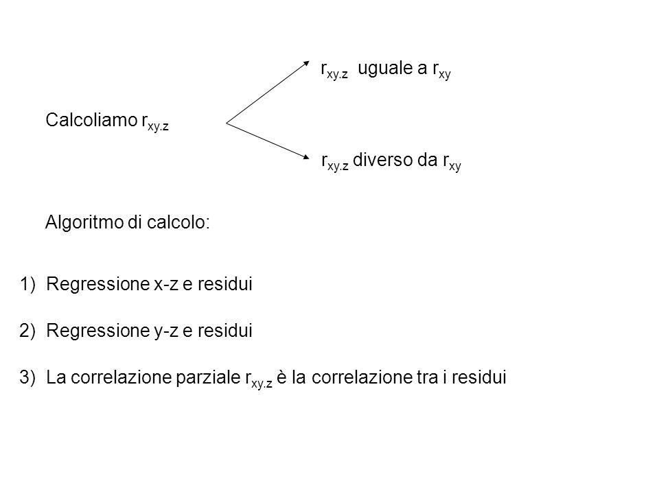 rxy.z uguale a rxy Calcoliamo rxy.z. rxy.z diverso da rxy. Algoritmo di calcolo: 1) Regressione x-z e residui.