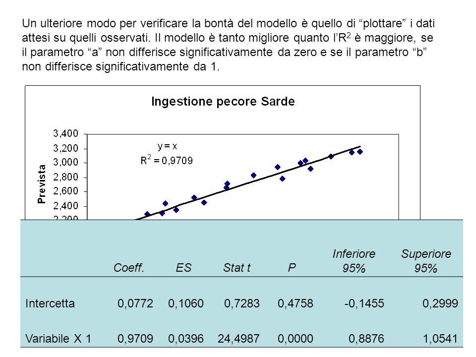 Un ulteriore modo per verificare la bontà del modello è quello di plottare i dati attesi su quelli osservati. Il modello è tanto migliore quanto l'R2 è maggiore, se il parametro a non differisce significativamente da zero e se il parametro b non differisce significativamente da 1.