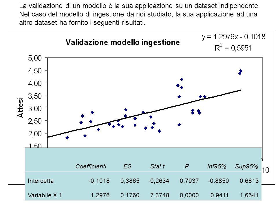La validazione di un modello è la sua applicazione su un dataset indipendente. Nel caso del modello di ingestione da noi studiato, la sua applicazione ad una altro dataset ha fornito i seguenti risultati.