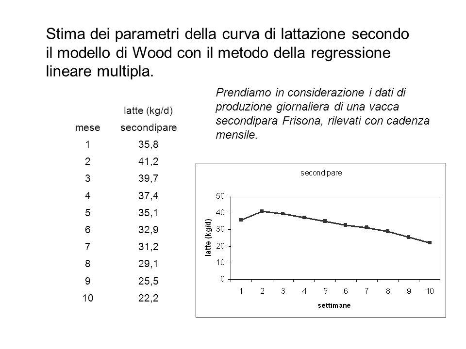 Stima dei parametri della curva di lattazione secondo il modello di Wood con il metodo della regressione lineare multipla.
