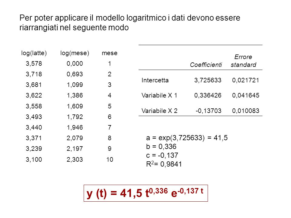 Per poter applicare il modello logaritmico i dati devono essere riarrangiati nel seguente modo