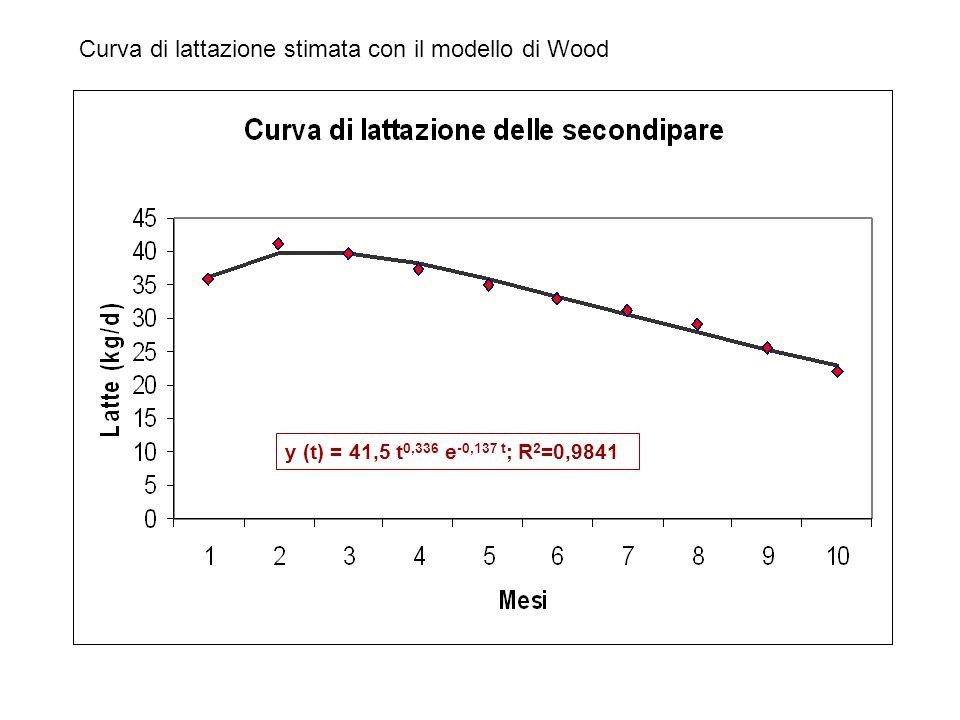 Curva di lattazione stimata con il modello di Wood