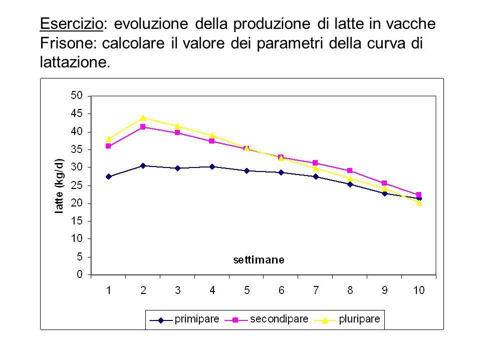 Esercizio: evoluzione della produzione di latte in vacche Frisone: calcolare il valore dei parametri della curva di lattazione.