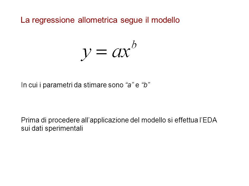 La regressione allometrica segue il modello