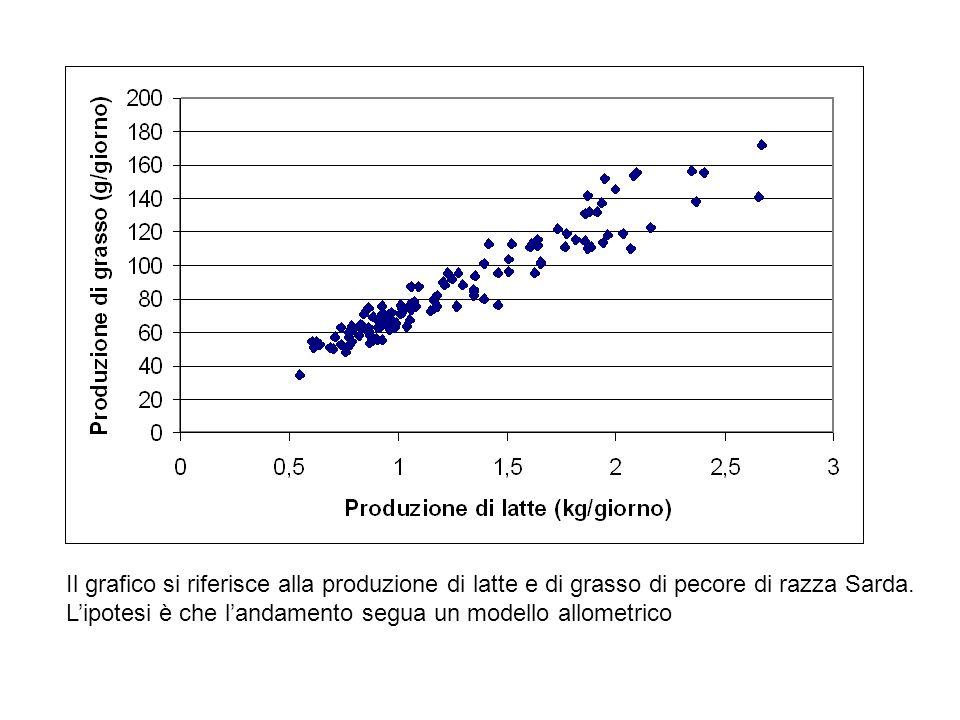 Il grafico si riferisce alla produzione di latte e di grasso di pecore di razza Sarda.