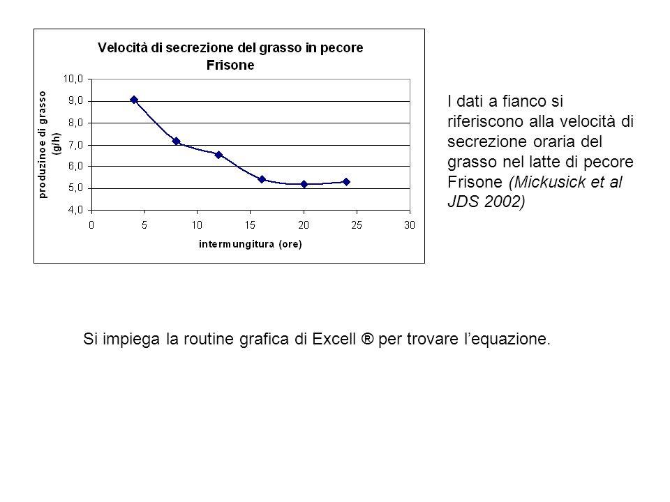 I dati a fianco si riferiscono alla velocità di secrezione oraria del grasso nel latte di pecore Frisone (Mickusick et al JDS 2002)